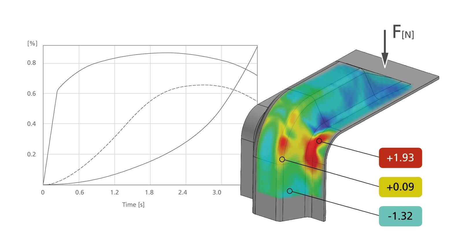 GOM Inspect, Analysesoftware; Messsoftware für 3D Scandaten